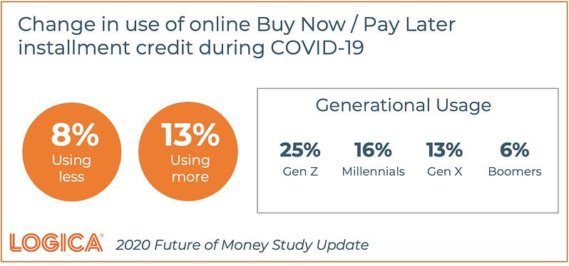 Logica Future of Money Buy Now Pay Later