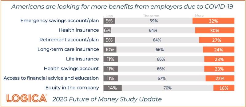 FoM Covid Benefits
