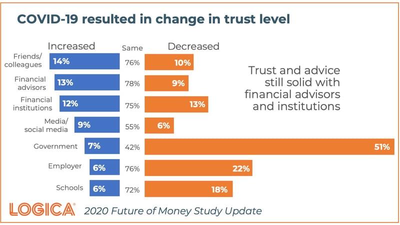 FoM Covid Trust 2