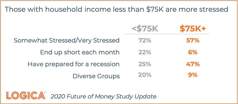 Future of Money Household Income Stress
