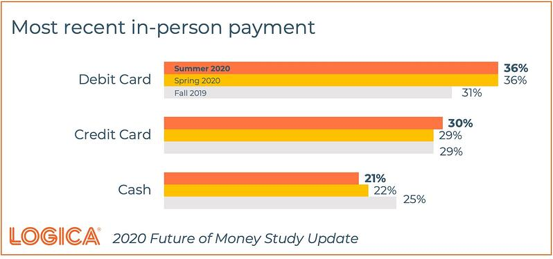 Logica Future of Money InPerson Payments