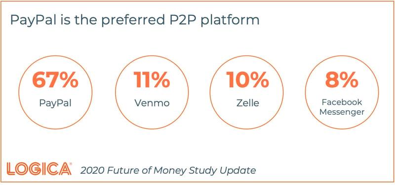 Logica Future of Money p2p Platforms