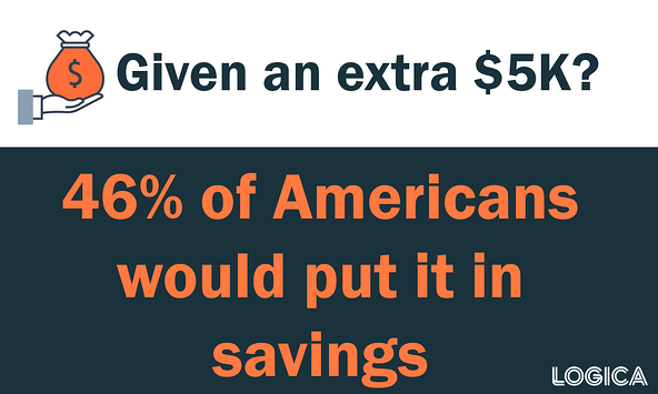 where americans would put an extra $5K