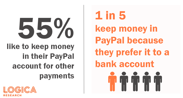 1 in 5 prefer PayPal to bank account
