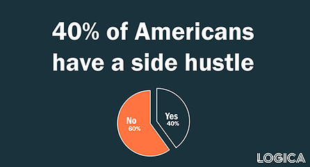 percent of americans who have a side hustle