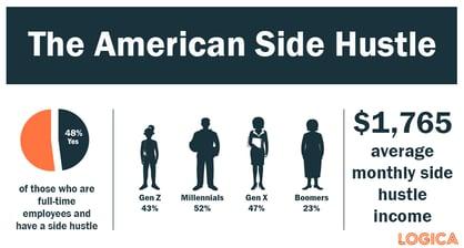 side hustle in america