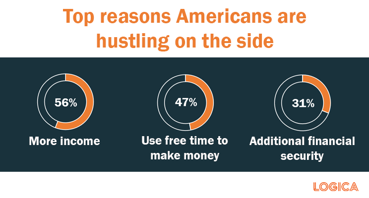 why americans have a side hustle