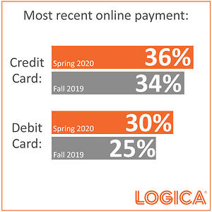 Most recent online payments